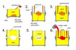 Leading Sand Casting Foundry in Australia